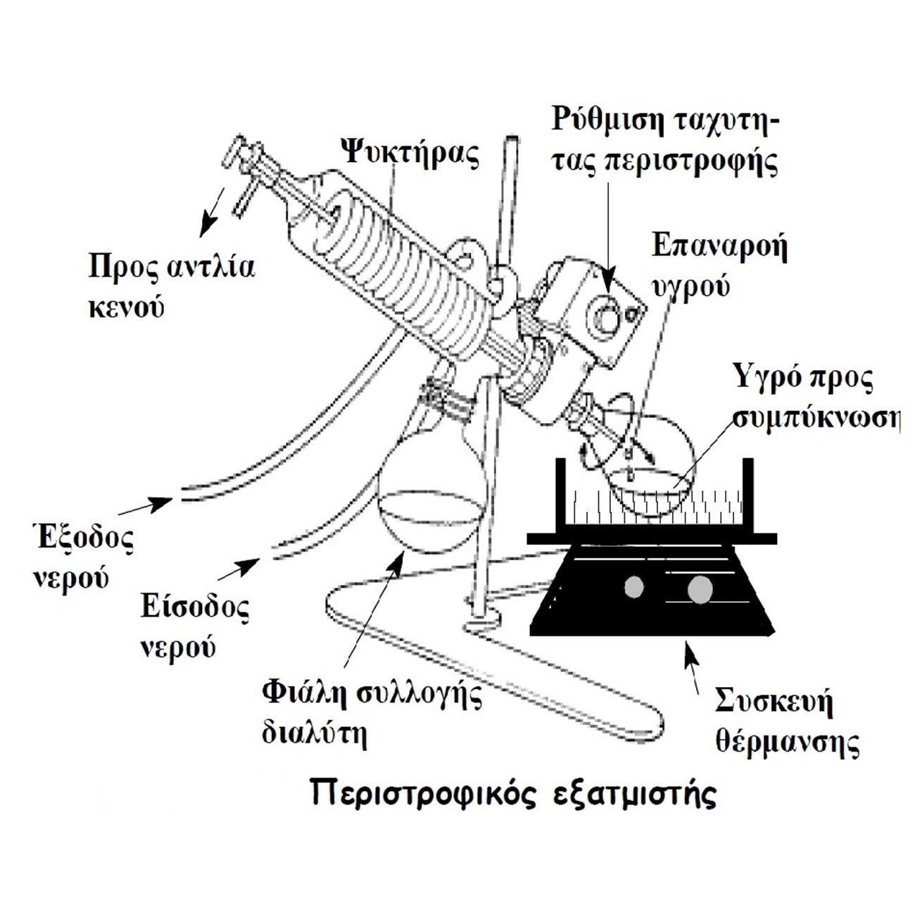 Rotary evaporator analytika code 100258 rotary evaporator pooptronica Gallery